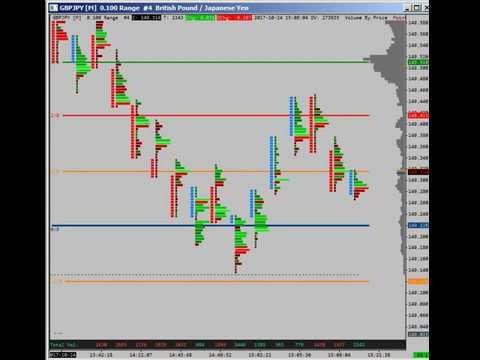 GBPJPY Bottom Reversal with SierraChart Footprint