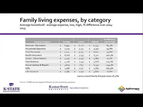 Family Living Expenses