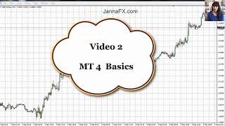 Forex for Beginners. MetaTrader 4. Basics