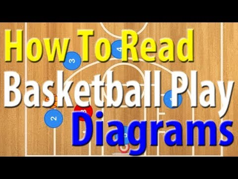 How To Read A Basketball Plays Diagram Youtube