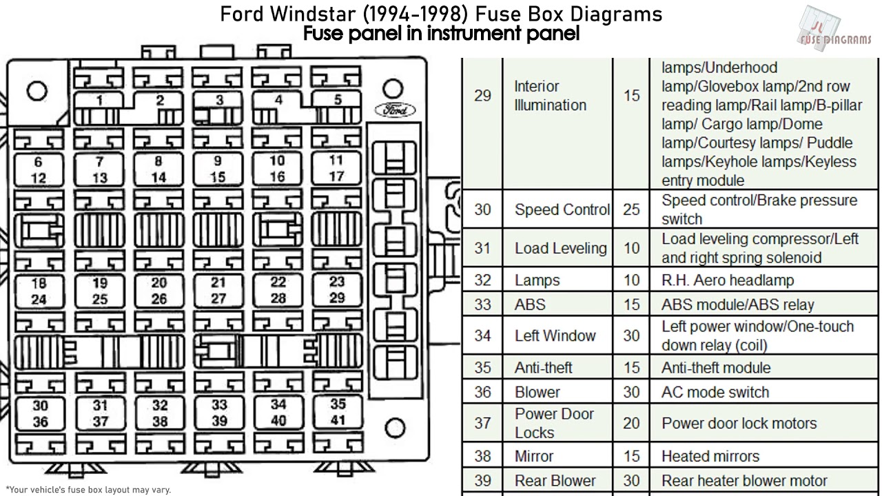 94 ford fuse box diagram ford windstar  1994 1998  fuse box diagrams youtube 94 ford f150 fuse box diagram ford windstar  1994 1998  fuse box