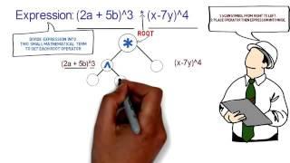 Wie schaffen Ausdruck Baum mit Beispiel mit animation | Daten-Struktur