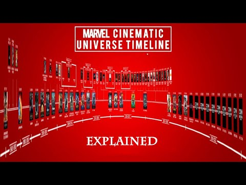 mcu-timeline-explained:-every-marvel-movie-and-tv-show-in-chronological-order