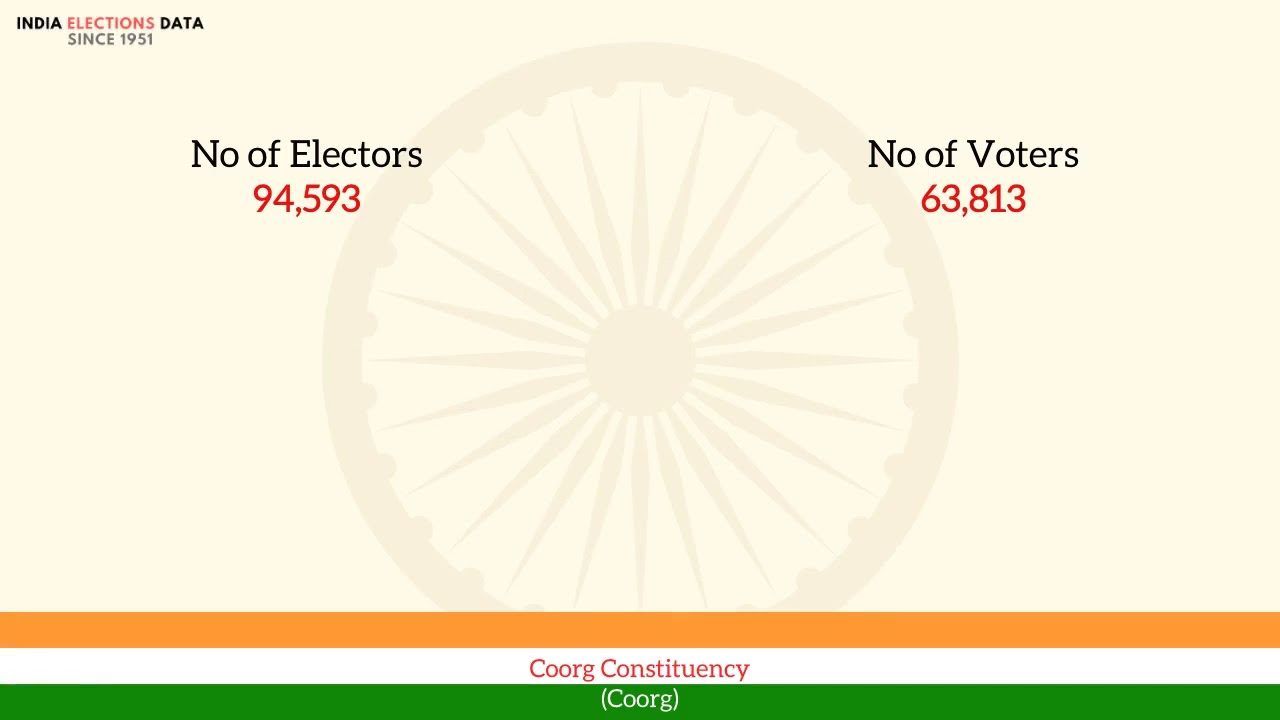 Coorg Constituency Coorg loksabha Election Result 1951 N. Somanna INC