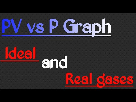 PV Vs P Graph For Ideal And Real Gases @chemistry With Satya24*7