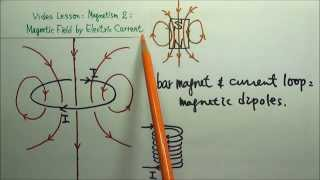 AP Physics 2: Magnetism 15: Magnetic Dipole Moment and Magnetic Dipole in an External Magnetic Field