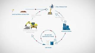 Steel in the Circular Economy