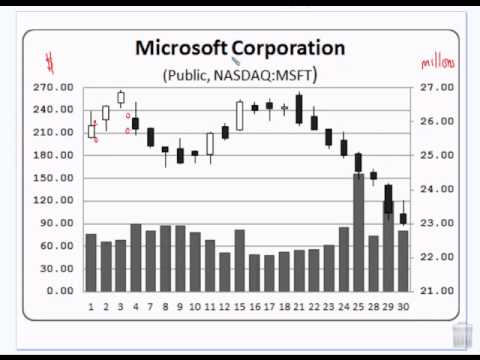 Financial Algebra - Stock Market Bar Charts and SMA first half - 8-28-13