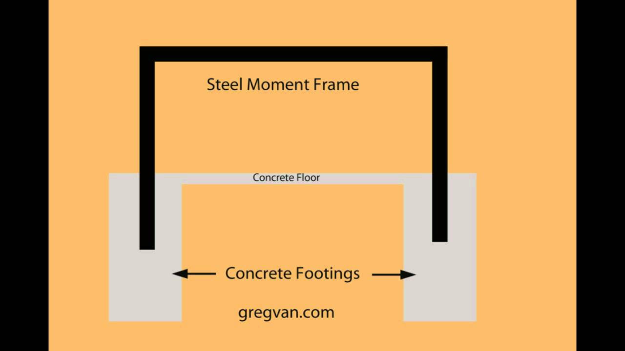 What Is A Structural Moment Frame - Building And Engineering - YouTube