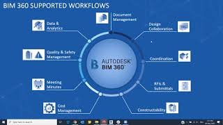 Getting Started with Autodesk BIM 360