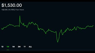 Robinhood Weekly Update 10 | $1530.00 Portfolio | $12 Dollars Projected Monthly Passive Income