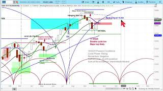 US Stock Markets S&P 500, Nasdaq 100   Chart Analysis   Price & Time Projections askslim.com