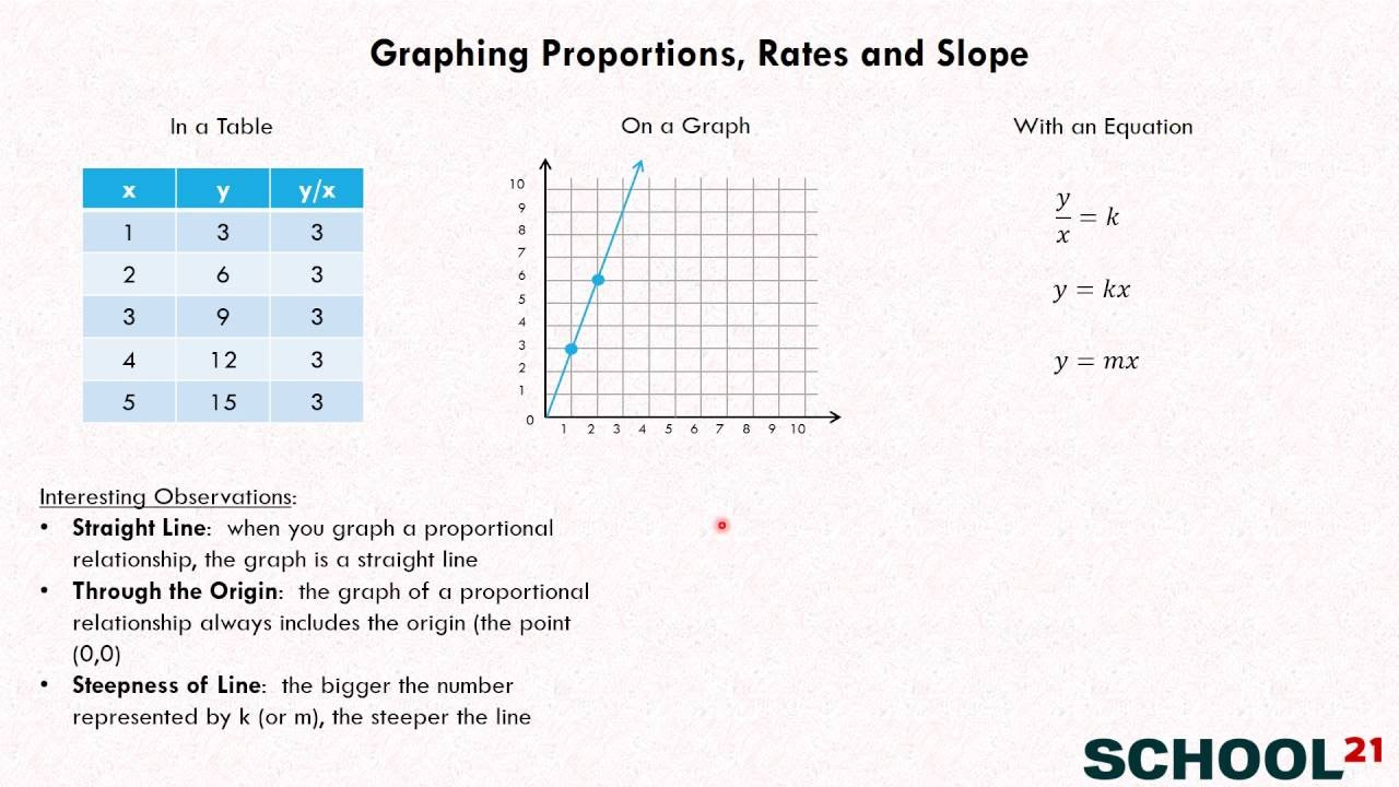 medium resolution of Graphing Proportions
