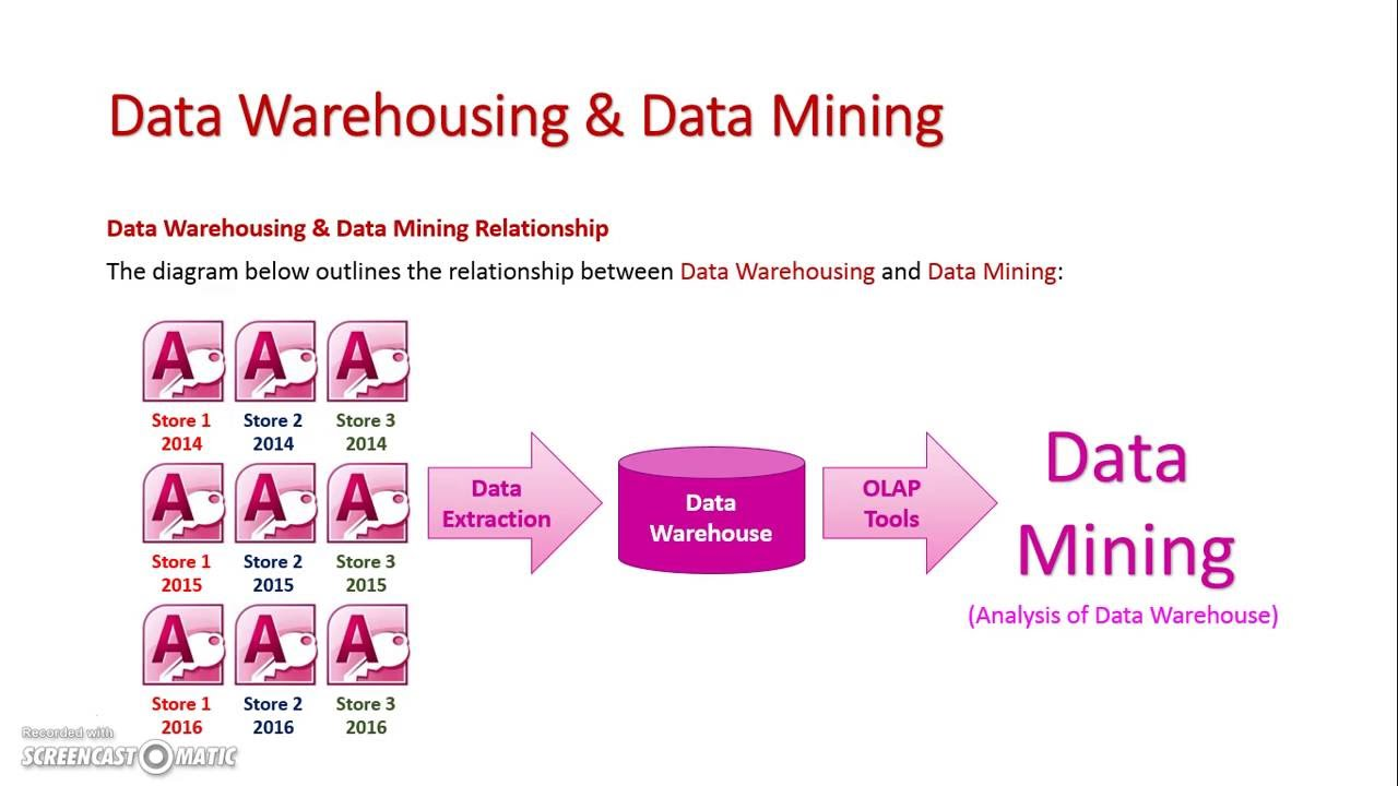 relationship of data warehousing and mining