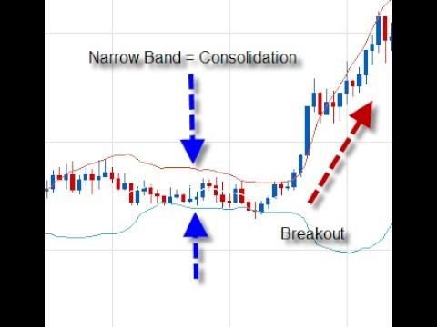 Barry Norman Takes A Look At Bollinger Band Trading Strategies