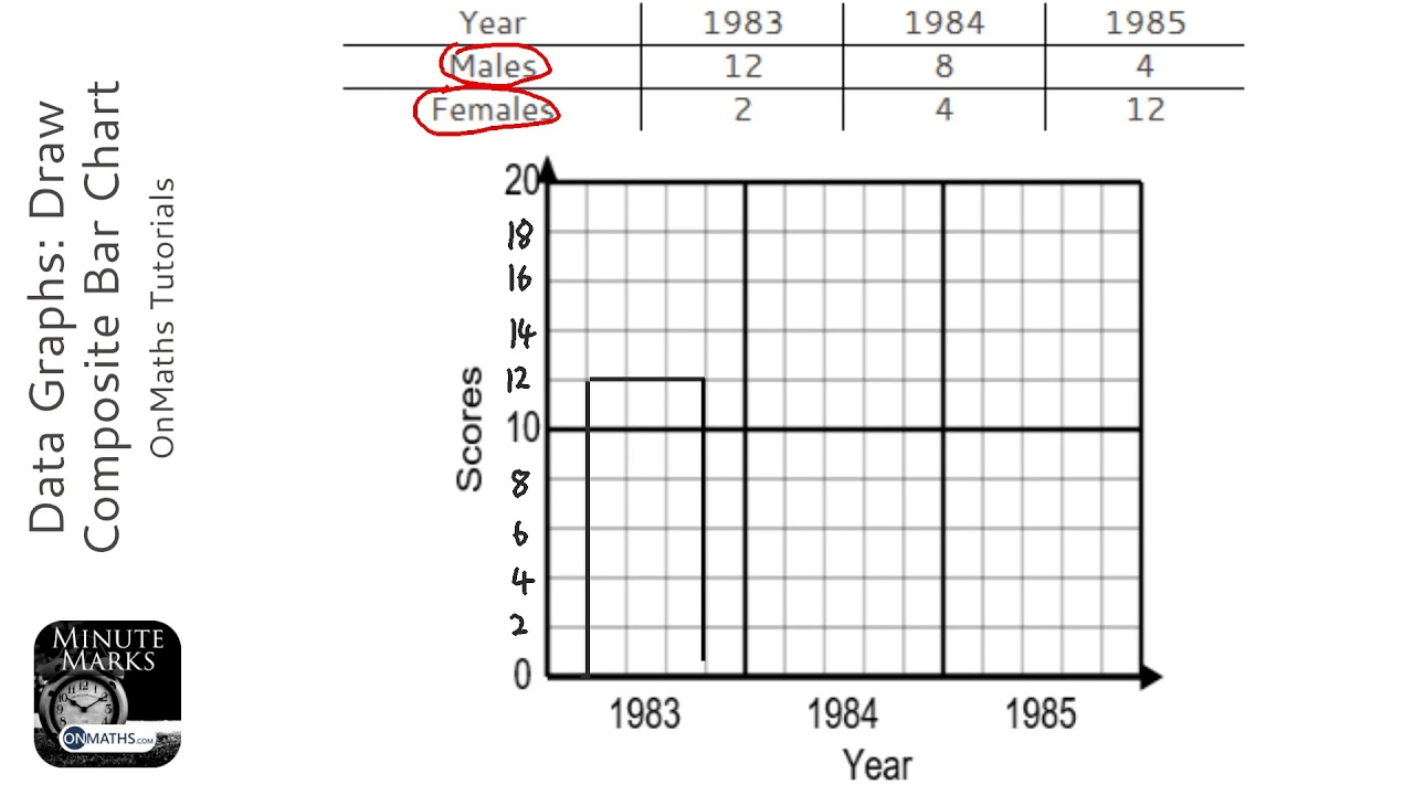 data graphs  draw composite bar chart  grade 2  - onmaths gcse maths revision