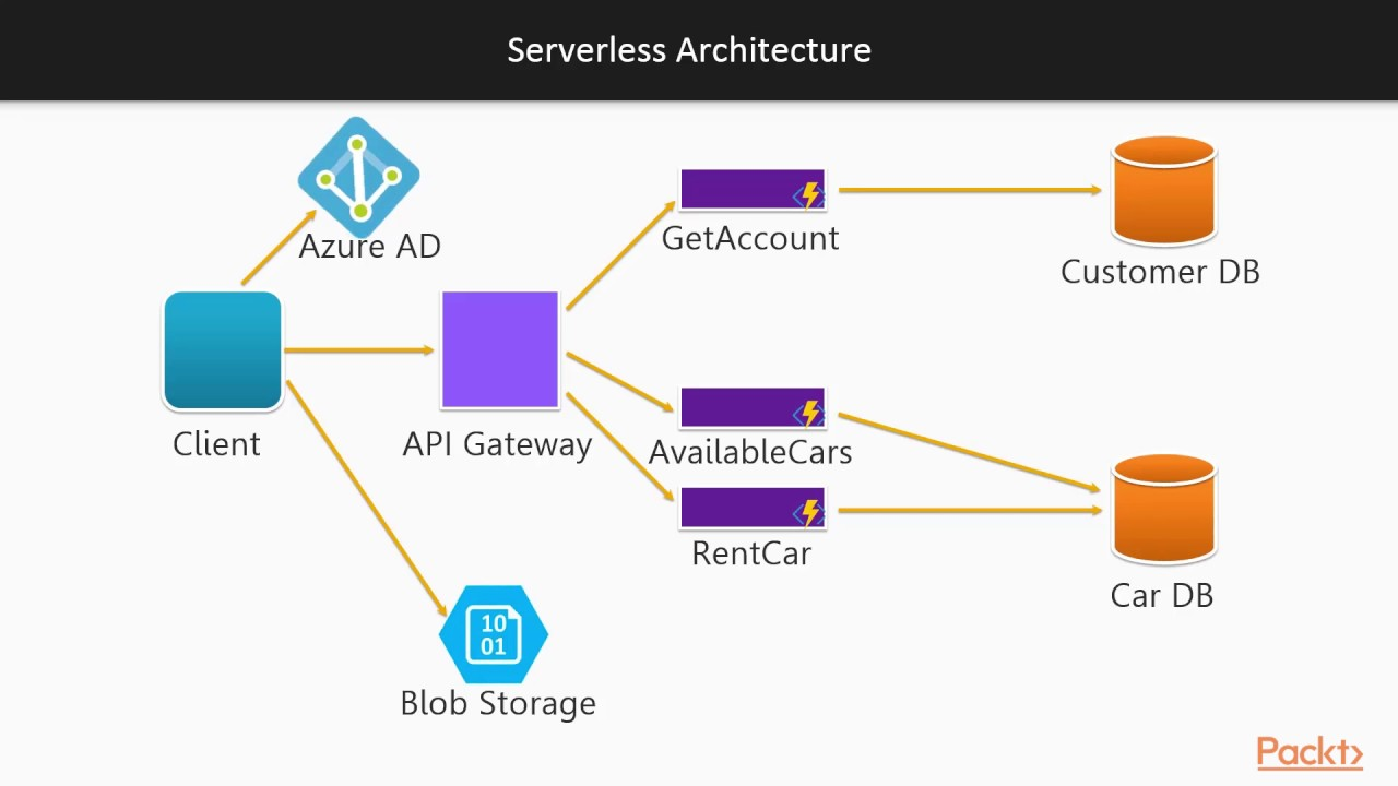 Getting Started with Azure Functions : Building a Serverless Architecture |  packtpub com
