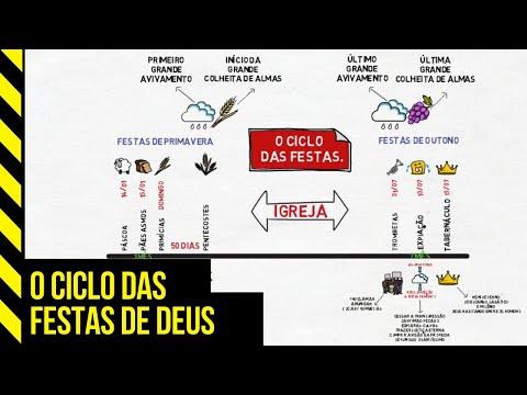 O CICLO DAS FESTAS | As 7 Festas Estabelecidas Por Deus