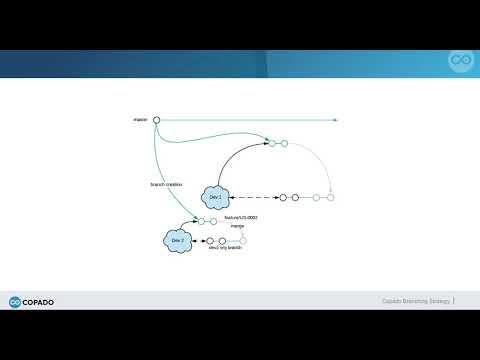Copado Branching Strategy | Copado