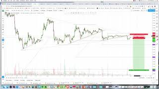 EOS to catch a 45- 50% haircut on 12+ RRR Short Trade