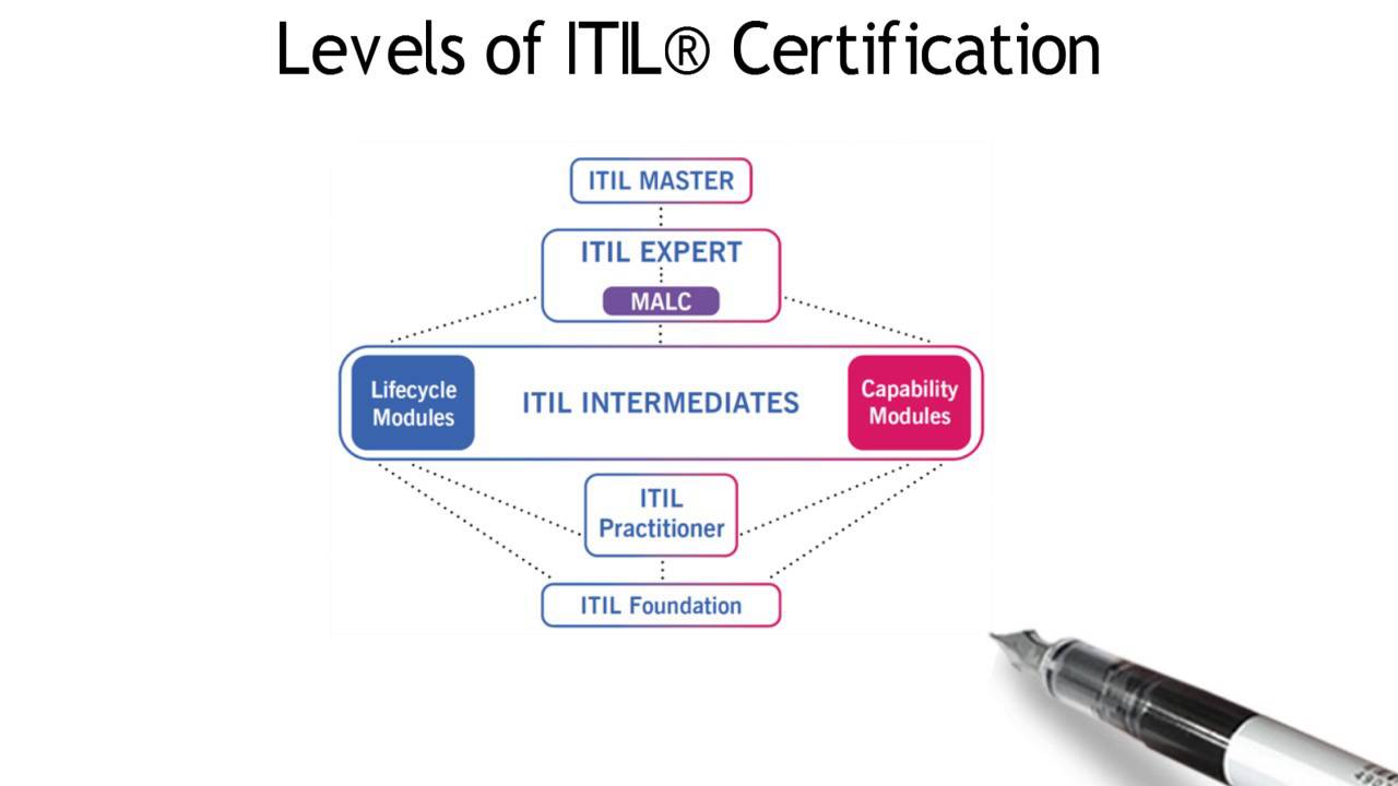 Benefits Of Itil For Your Organization Icert Global Youtube