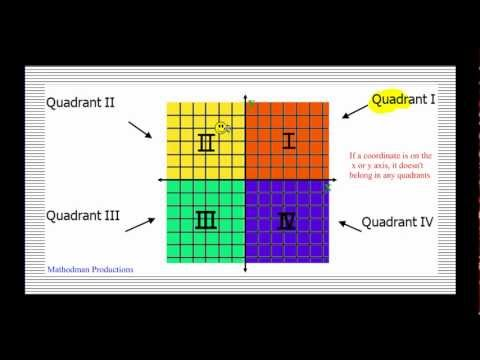 Coordinate Plane And Plotting Points