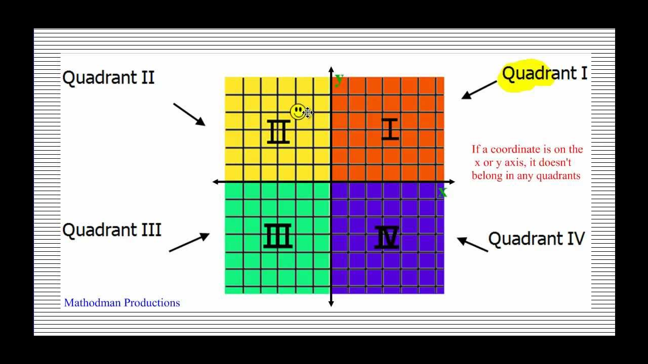 hight resolution of Coordinate Plane and Plotting Points - YouTube
