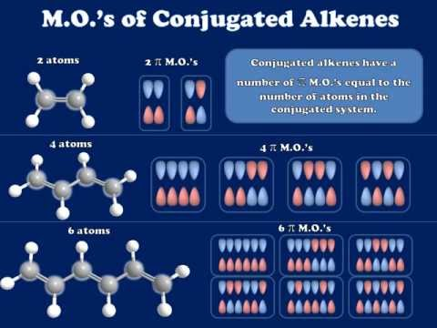 Introduction to the Molecular Orbitals of Conjugated Alkenes