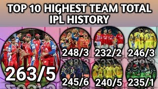 Top 10 Highest Team Total In IPL History | Highest Team Score From IPL 2008 To 2018