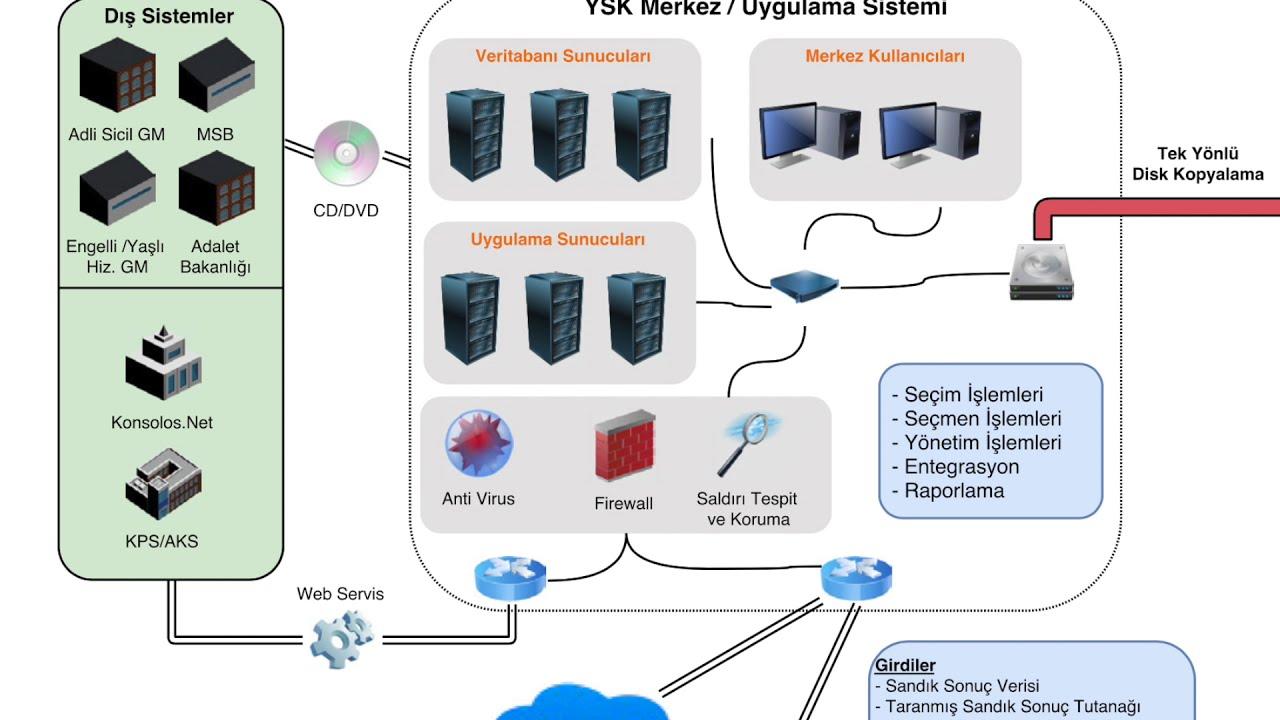 Seçimler Hacklenebilir Mi? (SEÇSİS Sistemi ve 23 Haziran  Yerel Seçimler) (Siber Seçim Hileleri #17)