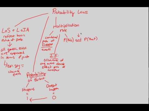 Mendelian Genetics - Probability Laws