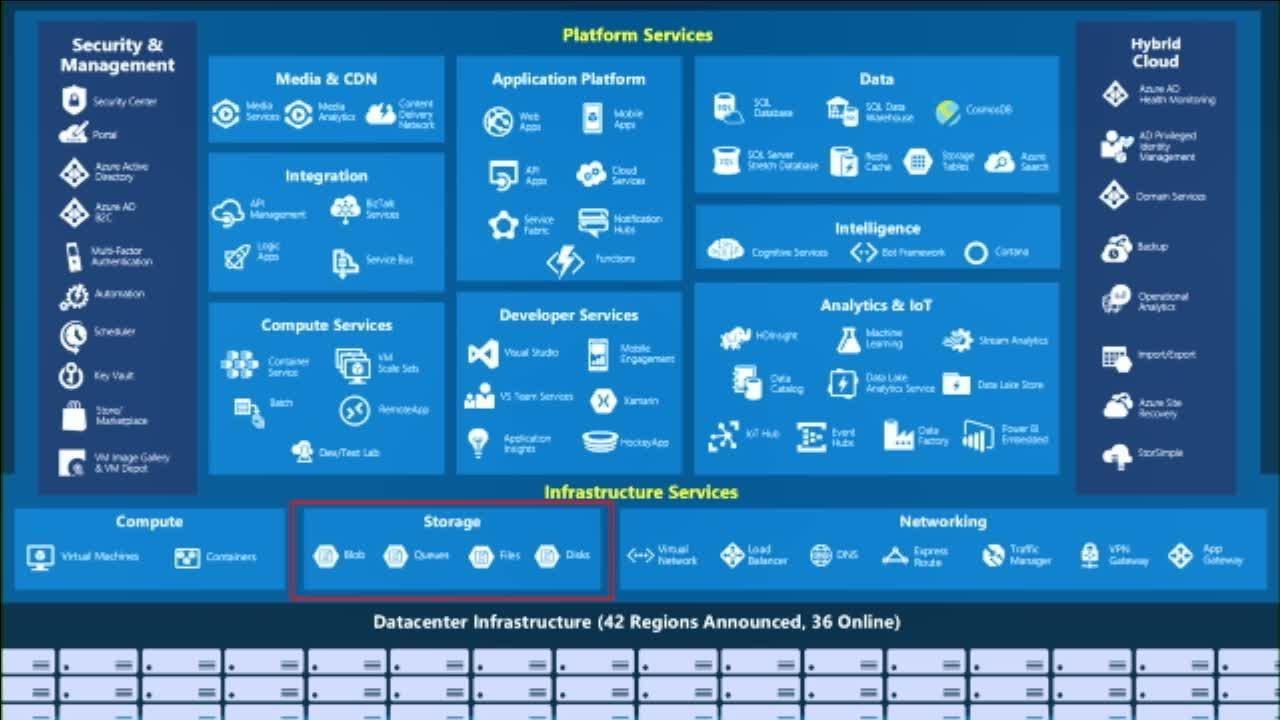 Microsoft Azure File Sync