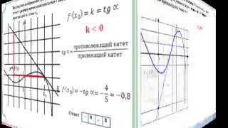 Применение геометрического смысла производной 1