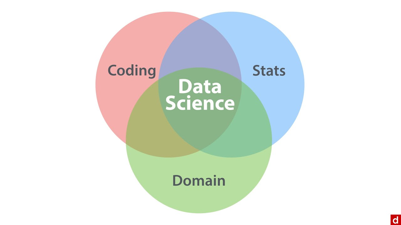the data science venn diagram - data science  an introduction - 2 2