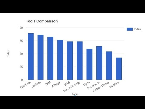 Top 5 Data Visualization Tools - 2016