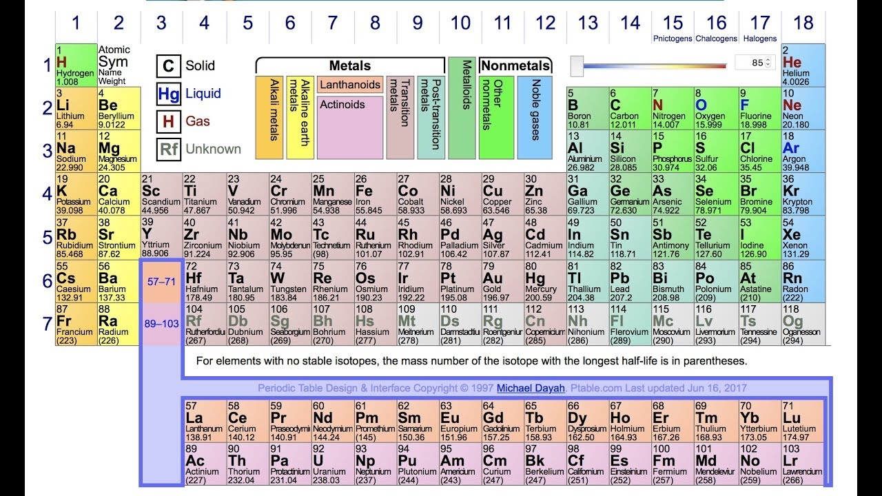 Family Dramaof The Periodic Table Youtube