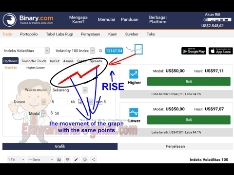 The latest strategy binary com, rise fall trading winning strategy