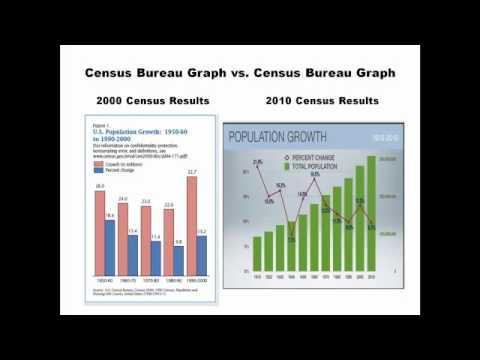 Statistical Malpractice at the U.S. Census Bureau?