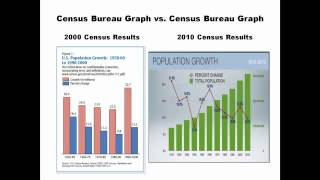 Statistical Malpractice at the U.S. Census Bureau?