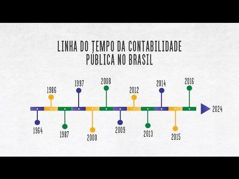 Linha do tempo da contabilidade Pública no Brasil