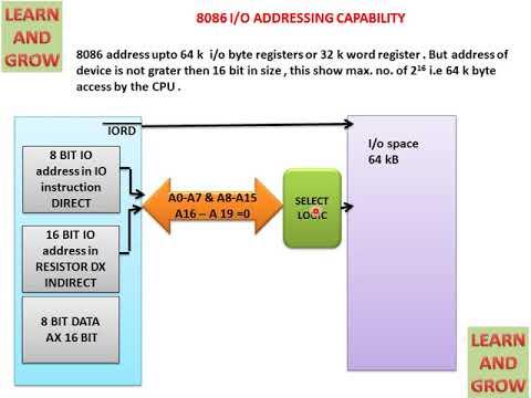 8086 Input Output Capability Learn And Grow Youtube