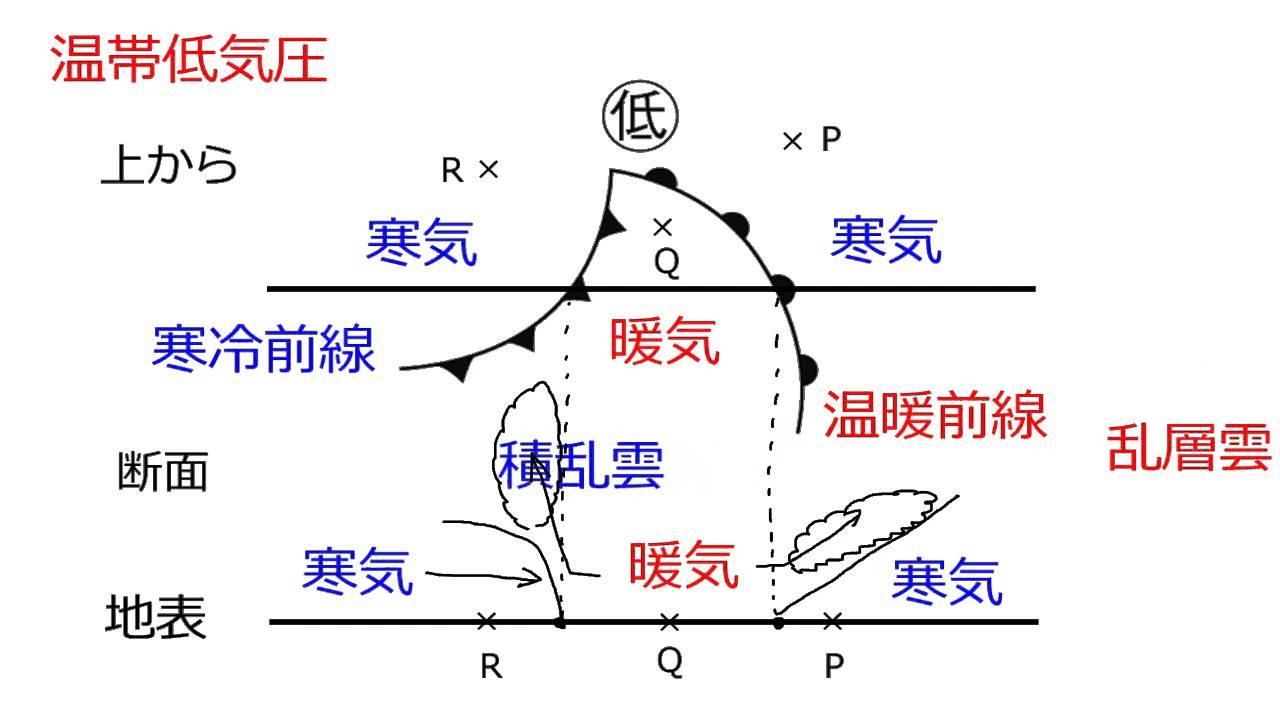 前線の通過と天気の変化 - YouTu...
