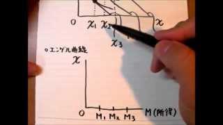 エンゲル曲線が示すもの (ミクロ1消費者理論) 8