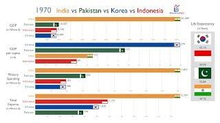 India vs Pakistan vs Korea vs Indonesia: Everything Compared (1970-2017)