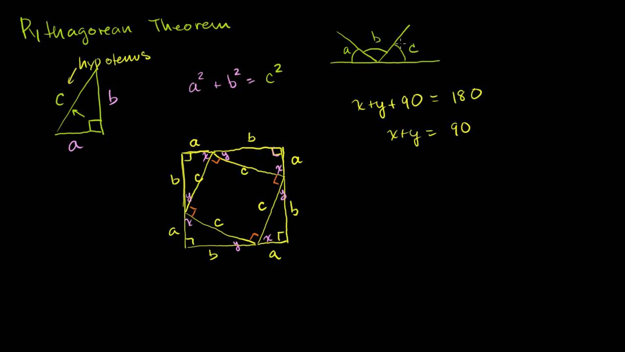 Visual Pythagorean Theorem Proof Youtube