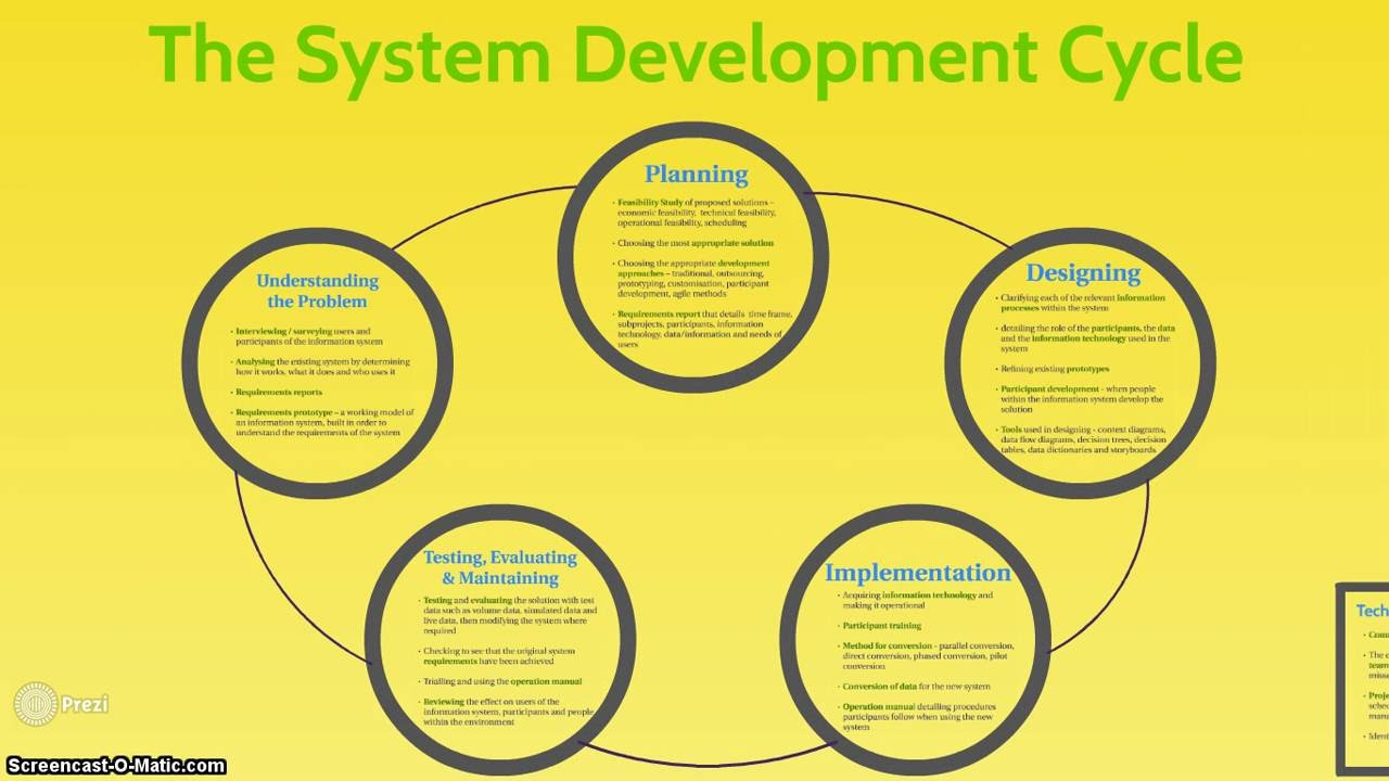 "system development lifecycle Software development life cycle models and methodologies  early in the development lifecycle  on "" software development life cycle models and."
