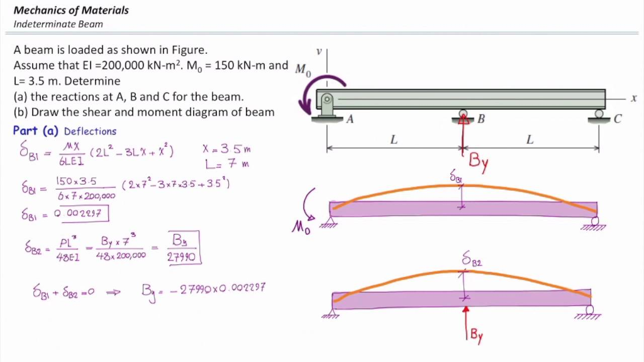 lecture 16 indeterminate beam lecture part 1 youtube rh youtube com Cantilever Beam Moment Diagram Draw the Shear and Moment Diagrams for the Beam