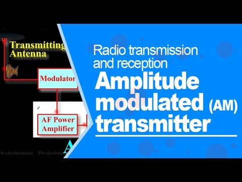 Radio transmission and reception - Amplitude modulated (AM) transmitter