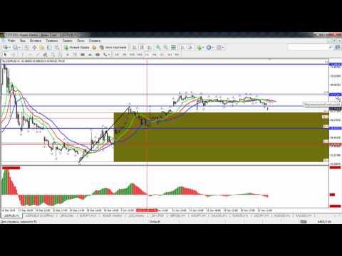Краткосрочный волновой анализ валютных пар и золота от 23.01.2014