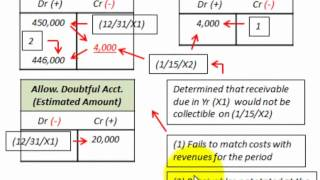 Accounts Receivable Bad Debt Expense (Direct Write Off Method Vs Allowance Method)